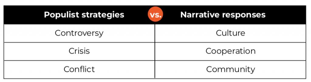 "Table of ""Populist strategies vs narrative responses: controversy vs culture; crisis vs cooperation; conflict vs community"""