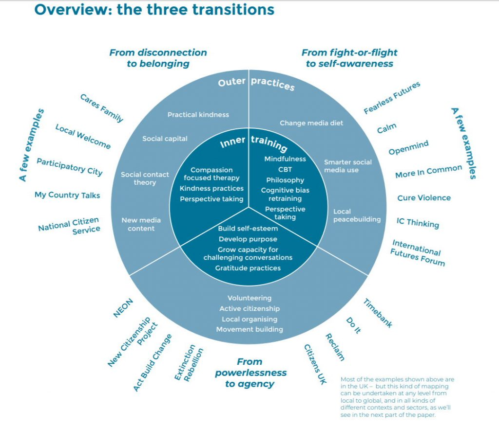 """Circle diagram of """"the three transitions: from disconnection to belonging; from fight-or-flight to self-awareness; from powerlessness to agency"""" with individual examples for each in the report, link here: https://www.collectivepsychology.org/wp-content/uploads/2019/05/A-Larger-Us.pdf"""