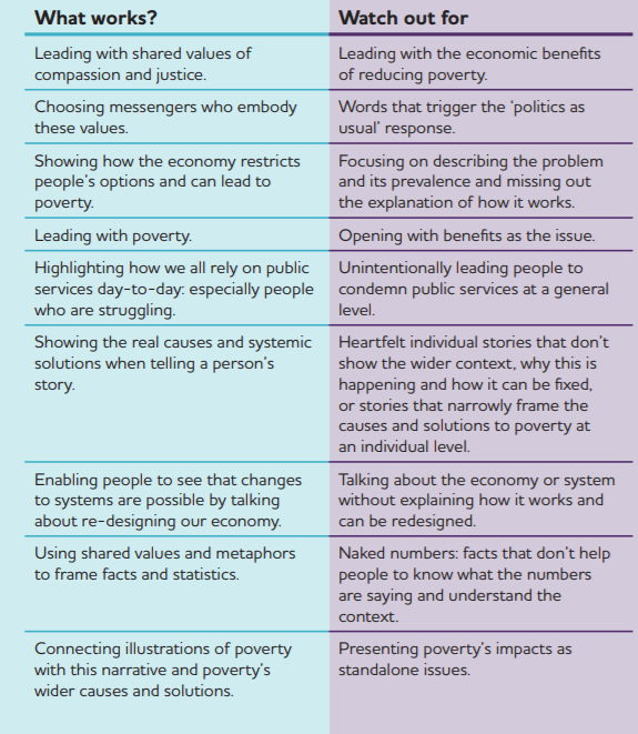 """Table comparing """"dos"""" and """"donts"""" from the talking about poverty toolkit, link here: https://www.jrf.org.uk/report/framing-toolkit-talking-about-poverty"""